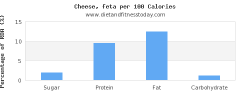 sugar and nutrition facts in feta cheese per 100 calories