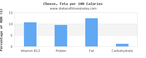 vitamin b12 and nutrition facts in feta cheese per 100 calories