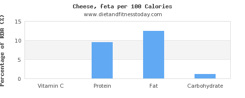 vitamin c and nutrition facts in feta cheese per 100 calories