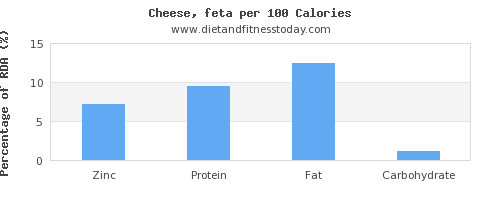 zinc and nutrition facts in feta cheese per 100 calories