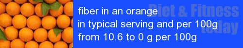 fiber in an orange information and values per serving and 100g