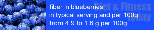 fiber in blueberries information and values per serving and 100g