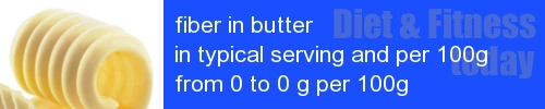 fiber in butter information and values per serving and 100g