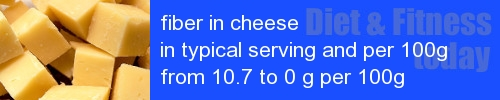 fiber in cheese information and values per serving and 100g