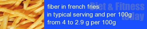fiber in french fries information and values per serving and 100g