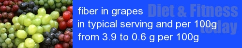 fiber in grapes information and values per serving and 100g