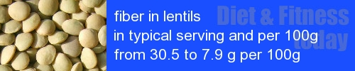fiber in lentils information and values per serving and 100g