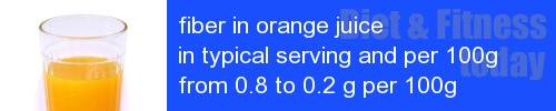 fiber in orange juice information and values per serving and 100g