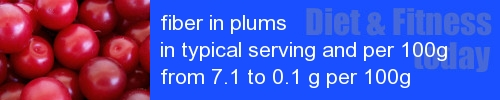 fiber in plums information and values per serving and 100g