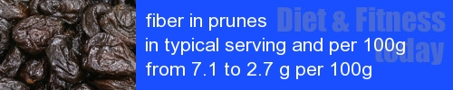 fiber in prunes information and values per serving and 100g