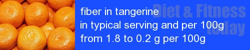 fiber in tangerine information and values per serving and 100g
