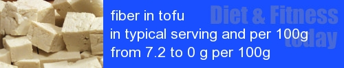 fiber in tofu information and values per serving and 100g