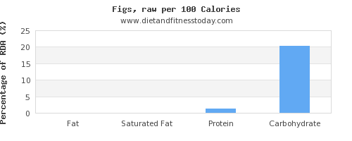 fat and nutrition facts in figs per 100 calories