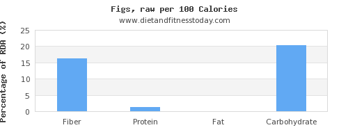 fiber and nutrition facts in figs per 100 calories