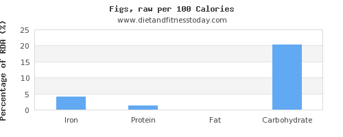 iron and nutrition facts in figs per 100 calories