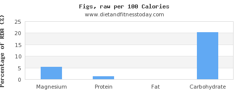 magnesium and nutrition facts in figs per 100 calories