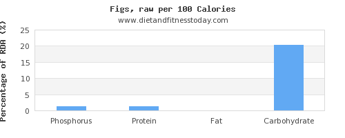 phosphorus and nutrition facts in figs per 100 calories