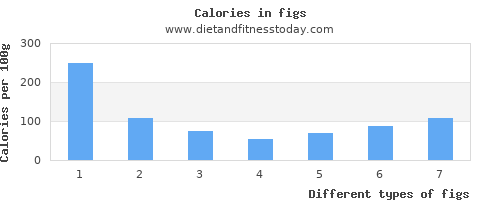 figs polyunsaturated fat per 100g