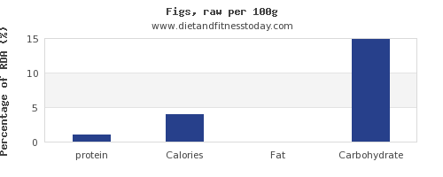 protein and nutrition facts in figs per 100g