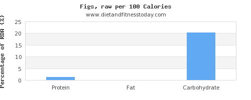riboflavin and nutrition facts in figs per 100 calories