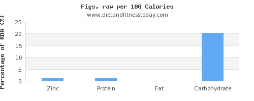 zinc and nutrition facts in figs per 100 calories