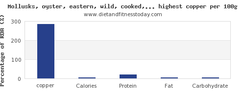 copper and nutrition facts in fish and shellfish per 100g