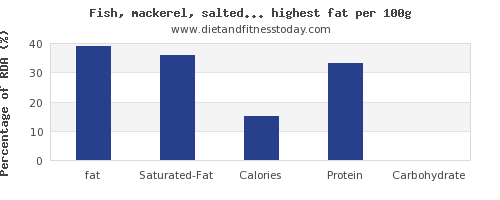 fat and nutrition facts in fish and shellfish per 100g
