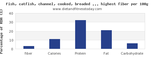 fiber and nutrition facts in fish and shellfish per 100g
