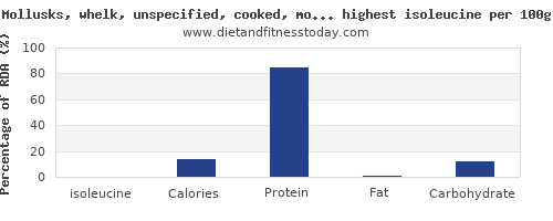 isoleucine and nutrition facts in fish and shellfish per 100g