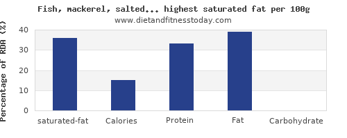 saturated fat and nutrition facts in fish and shellfish per 100g