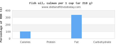 calories and nutritional content in fish oil