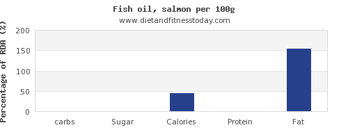 carbs and nutrition facts in fish oil per 100g