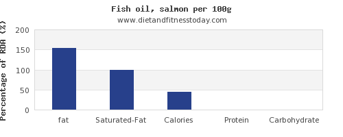 fat and nutrition facts in fish oil per 100g
