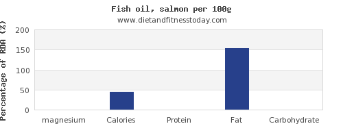 magnesium and nutrition facts in fish oil per 100g