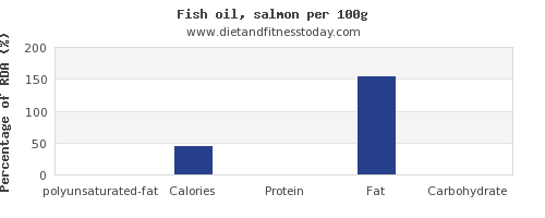 polyunsaturated fat and nutrition facts in fish oil per 100g