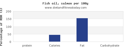 protein and nutrition facts in fish oil per 100g