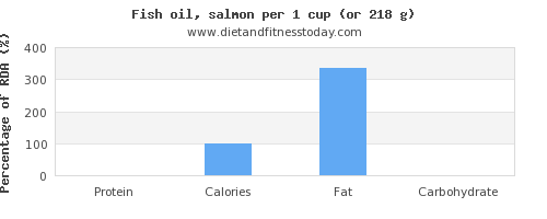 protein and nutritional content in fish oil