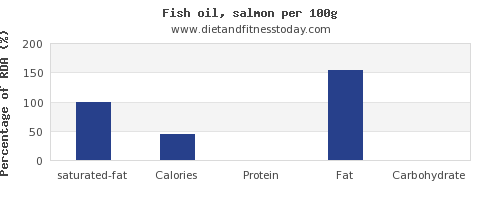 saturated fat and nutrition facts in fish oil per 100g