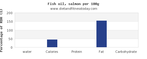 water and nutrition facts in fish oil per 100g