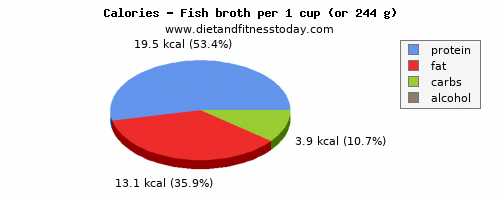 calcium, calories and nutritional content in fish