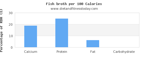 calcium and nutrition facts in fish per 100 calories