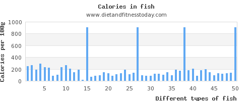Carbs in fish per 100g diet and fitness today for How many carbs in fish