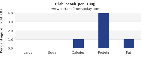 carbs and nutrition facts in fish per 100g