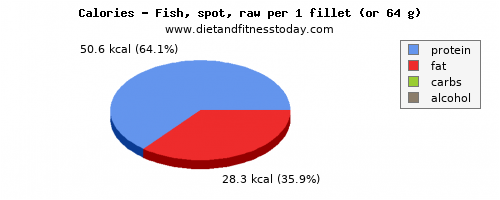fat, calories and nutritional content in fish