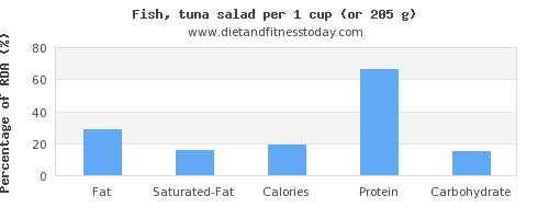 fat and nutritional content in fish