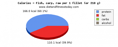 magnesium, calories and nutritional content in fish
