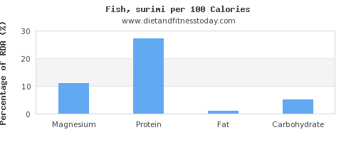 magnesium and nutrition facts in fish per 100 calories