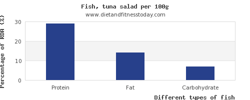 nutritional value and nutrition facts in fish per 100g
