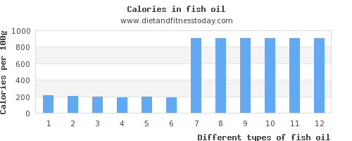 fish oil folic acid per 100g