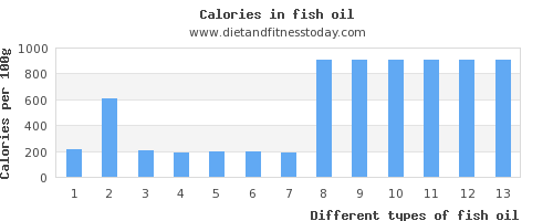 fish oil sodium per 100g